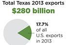 Economic snapshot: Trade