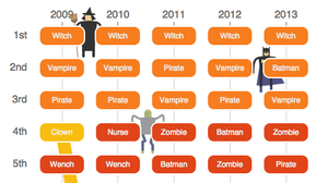 Ranking the most popular costumes in America