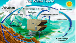 The water cycle with Ambient Power 400 (ambientwater.com)