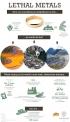 Lethal Metals