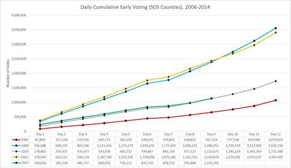 Voter turnout in Texas, 2006-2014