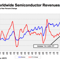 Semiconductor sales to be led by automotive, mobile phone sales over next two years