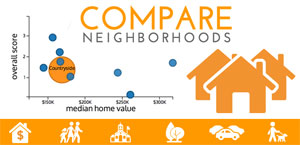 follow this link to view The Dallas Morning News' interactive neighborhood comparison