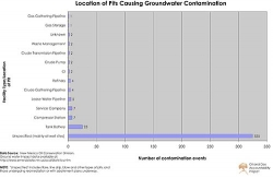 Chart: Groundwater Contamination From Different Types of Oil and Gas Pits in New Mexico.