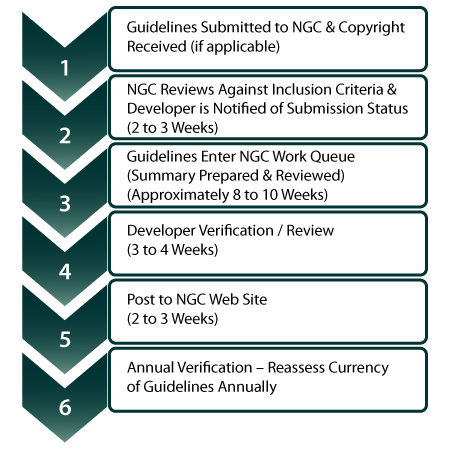 Step 1: Guidelines Submitted to NGC and Copyright Received. Step 2: NGC Reviews Against Inclusion Criteria and Developer is Notified of Submission Status (two to three weeks).  Step 3: Guidelines enter NGC Work Queue (Summary Prepared and Reviewed) (Approximagely eight to ten weeks). Step 4: Developer Verification / Review (three to four weeks). Step 5: Post to NGC Website (two to three weeks). Step 6: Annual Verification - Reassess Currency of Guidelines Annually.