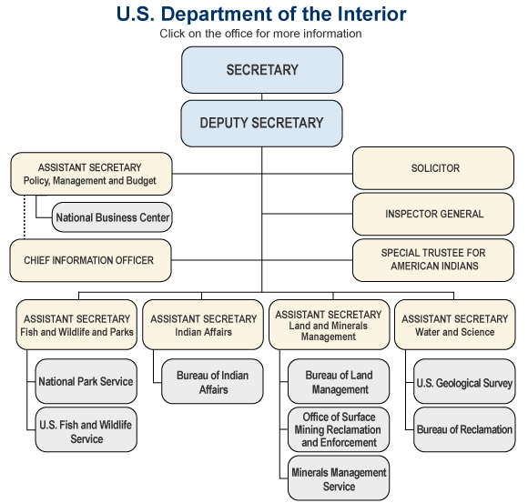 organizational structure of u s department of Learn the various organizational elements in the us army's structure, including number of soldiers, function and rank of commander.