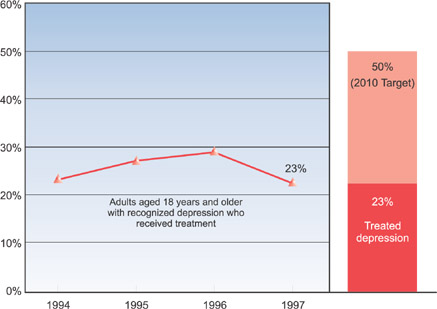 Adults with depression who received treatment, US, 1994-97