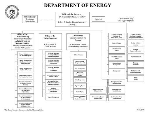 DOE Organization Chart