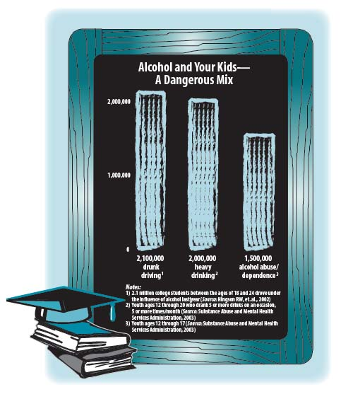 Alcohol and Your Kids - A Dangerous Mix Chart