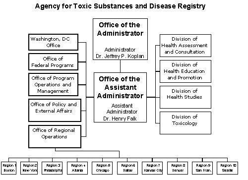 ATSDR's Organizational Structure