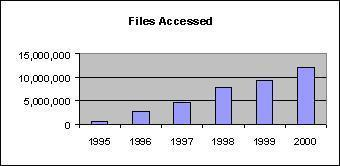 Figure 5 shows the number of files accessed at the ATSDR web site for 1995-2000.