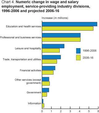 Chart 4. Percent change in wage and salary employment, service-providing industry divisions.