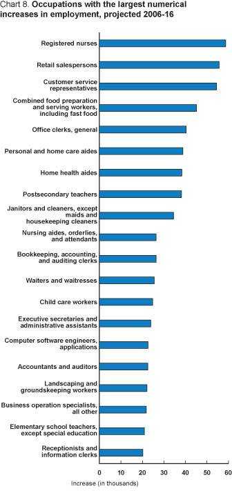 Chart 8. Occupations with the largest numerical increases in employment.