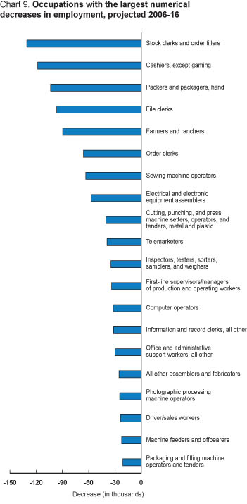 Chart 9. Job declines in occupations with the largest numerical decreases in employment.