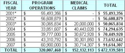Comparison of spending on detainee medical services over the past five years