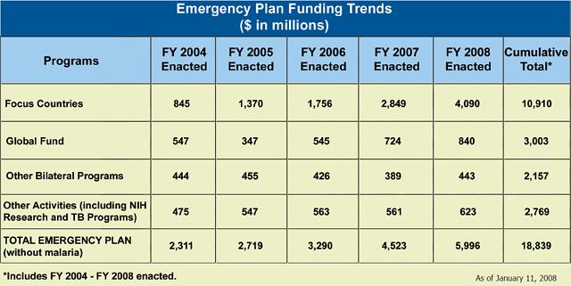 Emergency Plan Funding Trends($ in millions)