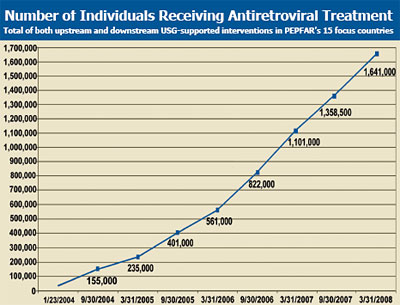 Number of Individuals Receiving Antiretroviral Treatment: Total of both upstream and downstream USG-supported interventions in PEPFAR's 15 focus countries