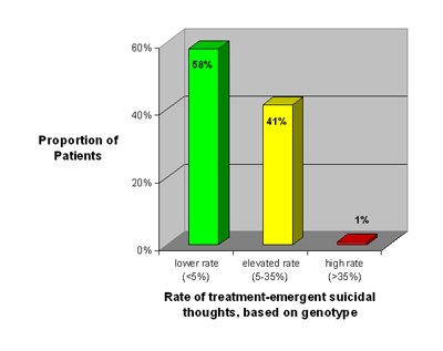 treatment emergent suicidal thoughts, based on genotype