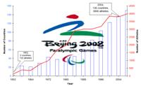 Increasing participation in paralympics