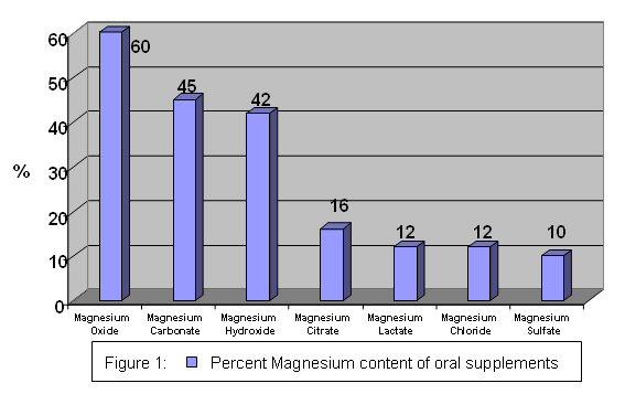 Percent Magnesium content of oral supplements