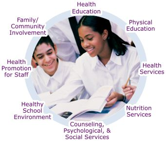 Coordinated School Health Model: Health Education; Physical Education; Health Services; Nutrition Services; Counseling, Psychological, and Social Services; Healthy School Environment; Health Promotion for Staff; Family and Community Involvement.