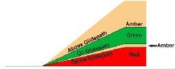 Tri-color glidepath system
