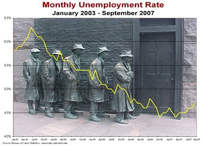 Monthly Unemployment Rate January 2003-September 2007