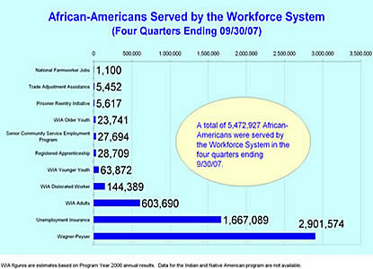 African-Americans Served Chart-2007