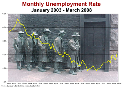 Monthly Unemployment Rate January 2003-March 2008