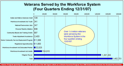 Veterans Served by the Workforce System