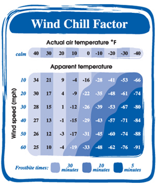 Wind Chill Chart - Adopted from National Weather Service (NWS) Chart