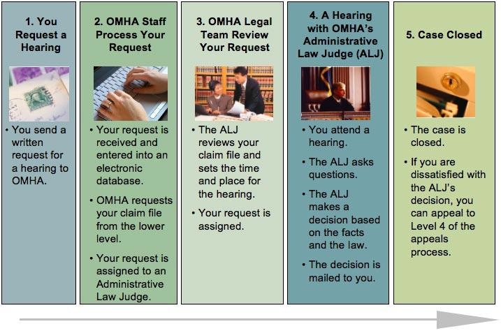 Steps within the Level 3 Medicare Appeals process at the Office of Medicare Hearings an Appeals. Step 1: You request a hearing.  You send a written request for a hearing to OMHA. Step 2: OMHA staff process your request.  Your request is received and entered into an electronic database. OMHA requests your claim file from the lower level. Your request is assigned to an Administrative  Law Judge (ALJ). Step 3: OMHA Legal Team Review Your Request. The ALJ reviews your claim file and sets the time and place for the hearing. Your request is assigned. Step 4: A Hearing with OMHA's Administrative Law Judge (ALJ). You attend a hearing.  The ALJ asks questions.  The ALJ Makes a decision based on the facts and the law.  The decision is mailed to you. Step 5: Case Closed. The case is closed.  If you are dissatisfied with the ALJ's decision, you can appeal to Level 4 of the appeals process.