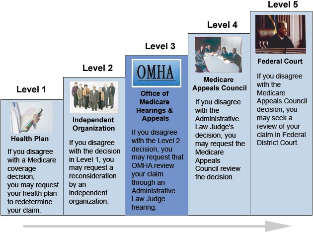 OMHA appeals process as a series of five levels with a description of each level.