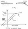 Flap aerodynamic effects
