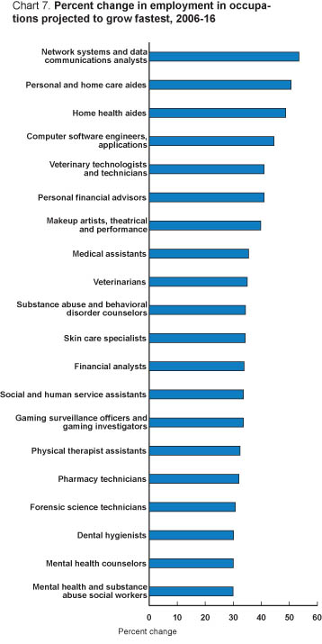 Chart 7. Percent change in employment in occupations projected to grow fastest.