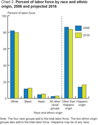 Chart2. Percent of labor force by race and ethnic origin.