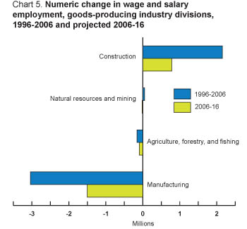 Chart 5. Percent change in wage and salary employment, goods-producing industry divisions.