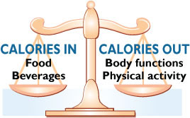 Caloric balance is like a scale. Calories in = food and beverages. Calories out = body functions and physical activity.