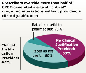 Prescribers override more than half of CPOE generated alerts of critical drug-drug interactions (DDIs) without providing a reason.