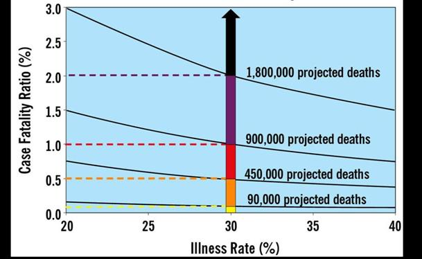 Figure 3b. Pandemic Severity Categories As Determined by Differences in Case  Fatality Ratio
