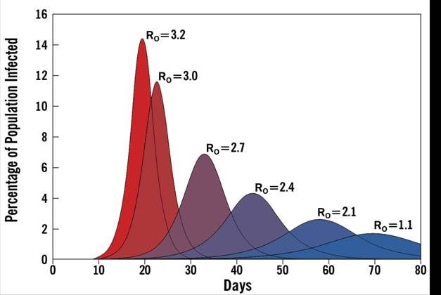 Figure 2. Effect of R0 on Hypothetical Epidemic  Curves