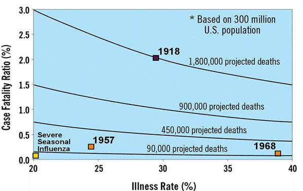 Figure 3a. Projected Mortality* of a Modern Influenza Pandemic Compared  with That of 20th Century Pandemics (1918, 1957, 1968)