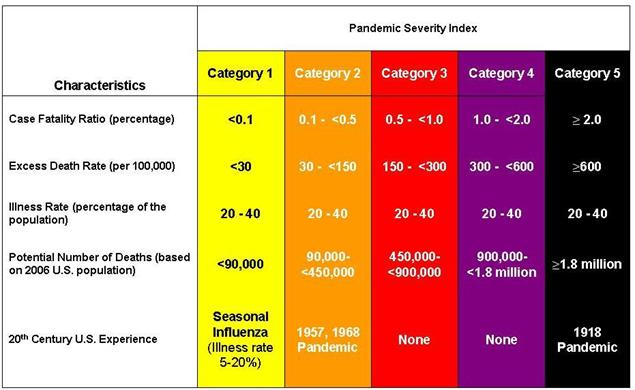 Table 1. Pandemic Severity Index by Epidemiologic  Characteristics