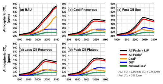 Graphs of CO2 levels