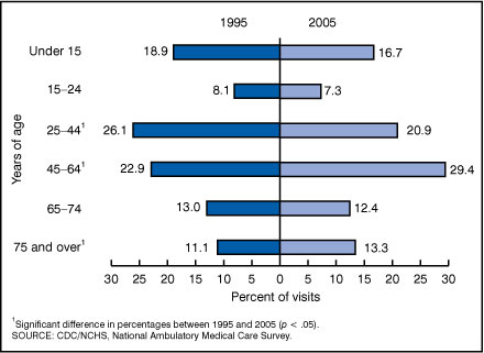 Figure 2. Percent distribution of office visits by patient age, according to year: United States, 1995 and 2005