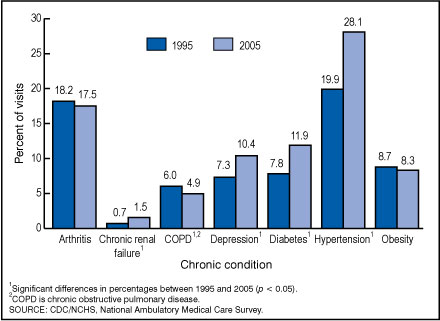 Figure 3. Percentage of office visits by adults 18 years and over with selected chronic conditions: United States, 1995 and 2005