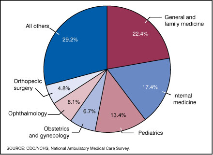 Figure 1. Percent distribution of office visits by physician specialty: United States, 2005