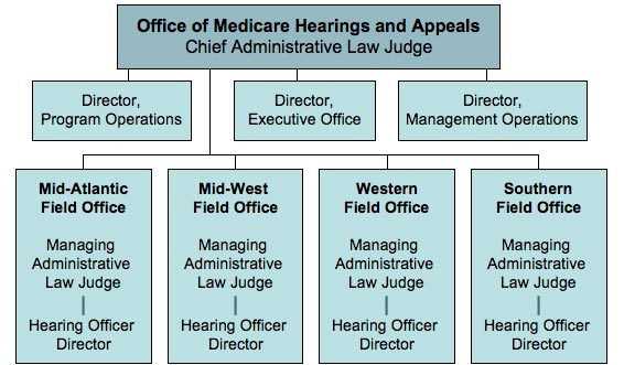 Organization Chart of the Office of Medicare Hearings and Appeals (OMHA). The Chief Administrative Law Judge oversees all of OMHA. Under him includes the directors of Program Operations, Executive Office, Management Operations, and the four field offices. The Mid-Atlantic, Mid-West, Western, and Southern field offices are run by a Managing Administrative Law Judge with a Hearing Officer Director answering to them.