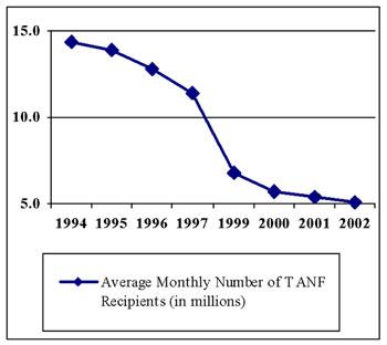 DECLINE IN TANF CASELOAD FY 1994 - FY 2002.