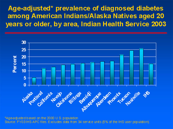 Since 1997, the number of patients with Diabetes served by the IHS, Tribal, and urban system has increased by 45 percent (review of Diabetes program data by Diabetes statisticians).